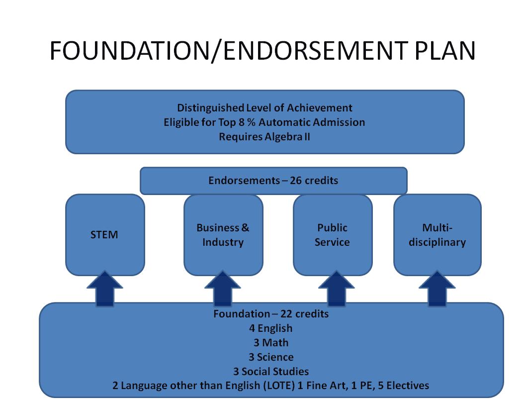 Foundation/Endorsement Plan graphic