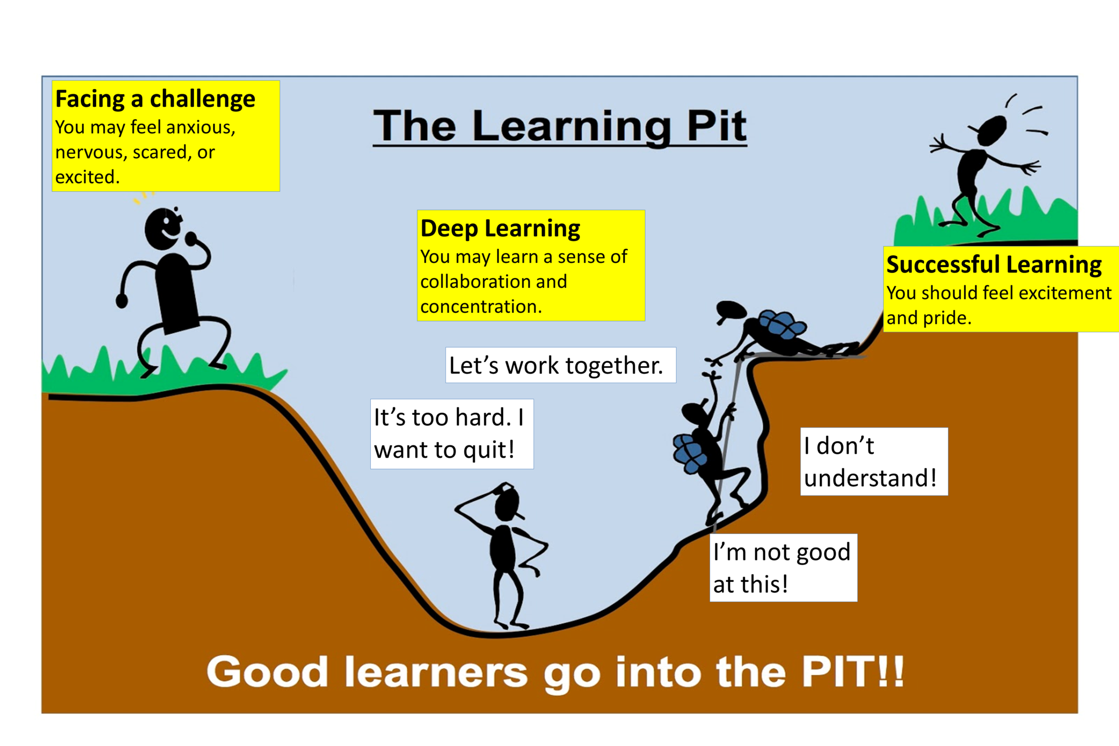 Image result for learning pit growth mindset