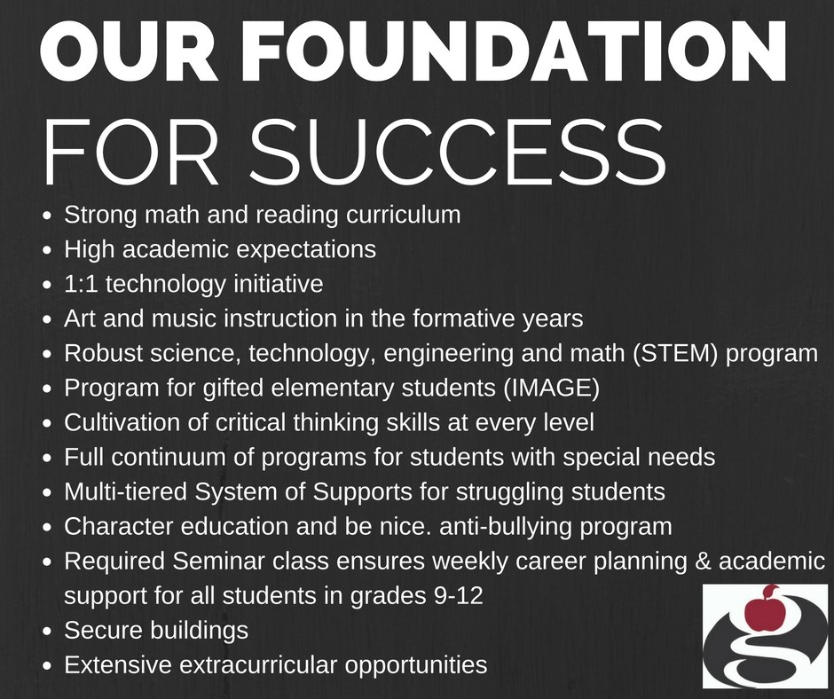 our foundation for success is Strong math and reading curriculum High academic expectations 1:1 technology initiative Art and music instruction in the formative years Robust science, technology, engineering and math (STEM) program Program for gifted elementary students (IMAGE) Cultivation of critical thinking skills at every level Full continuum of programs for students with special needs Multi-tiered System of Supports for struggling students Character education and be nice. anti-bullying program Required Seminar class ensures weekly career planning & academic support for all students in grades 9-12 Secure buildings Extensive extracurricular opportunities