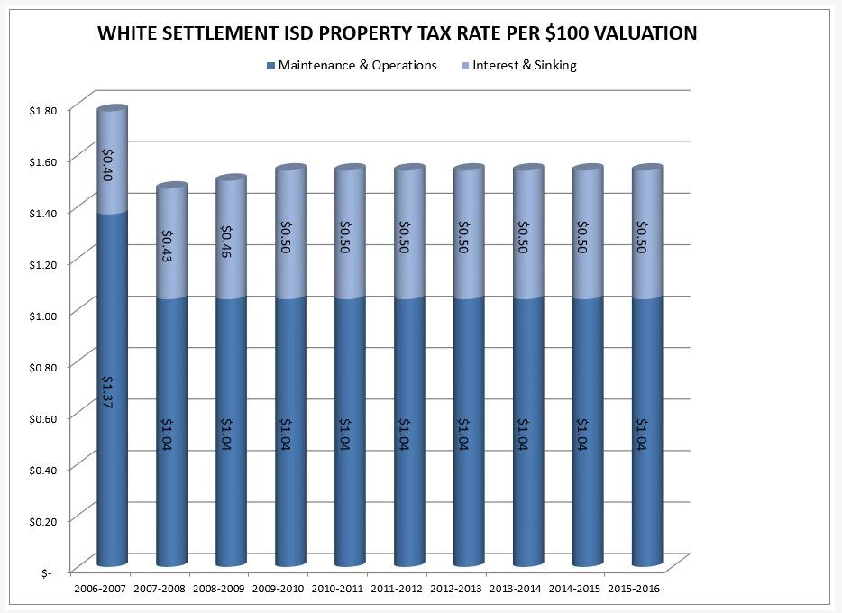 WSISD Property Tax  Rate per $100 Valuation