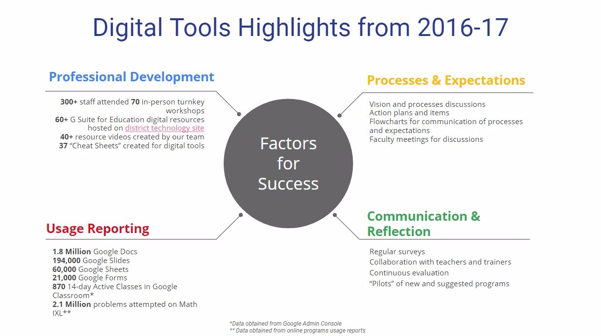 Digital Tools Highlights from 2016-17. Factors for Success. Professional Development, Process & Expectations. Usage Reporting.  Communication & Reflection.