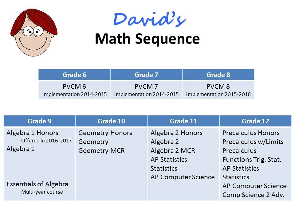 Course Sequence – Math – Palos Verdes Peninsula Unified School District