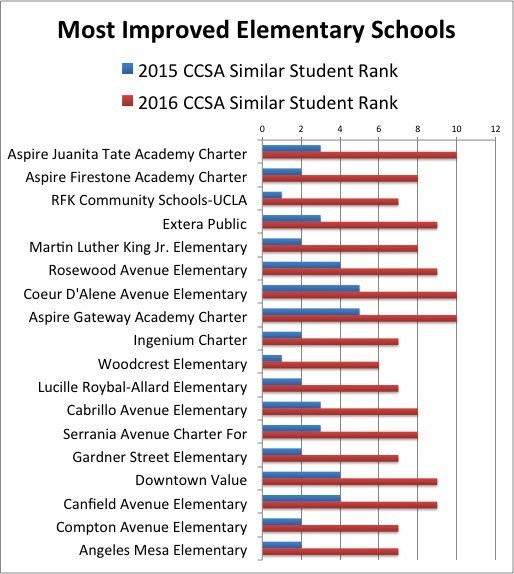 ICS Named One of the Most Improved Schools in LA Featured Photo