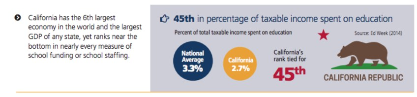 California is 45th in percentage of taxable income spent on education