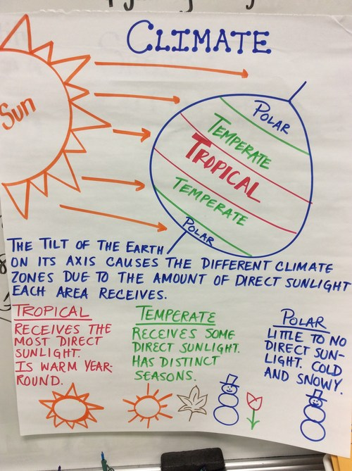 Climate Notes From Class