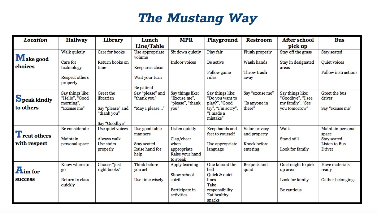 MSTA Mustang Way Behavior Matrix