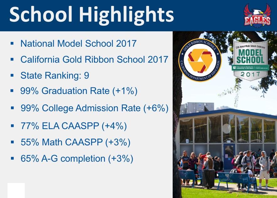 Clayton Valley Charter High School - School Performance Data 2016-2017 - David Linzey