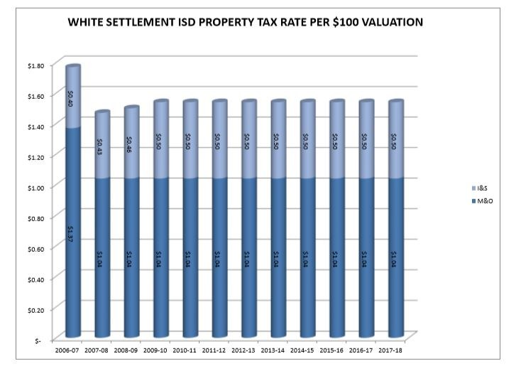 Property Taxes Collected per $100 Valuation