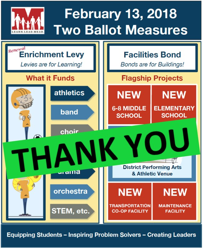Thank You . . . Voters Resoundingly Approve Bond & Levy Featured Photo