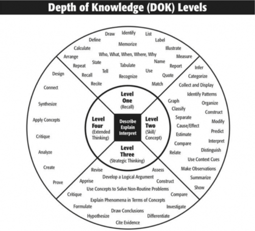This image displays the different levels associated with learning.