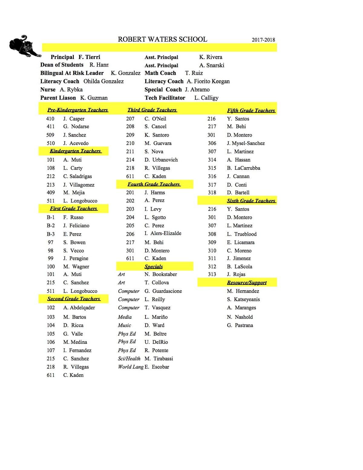rws staff list