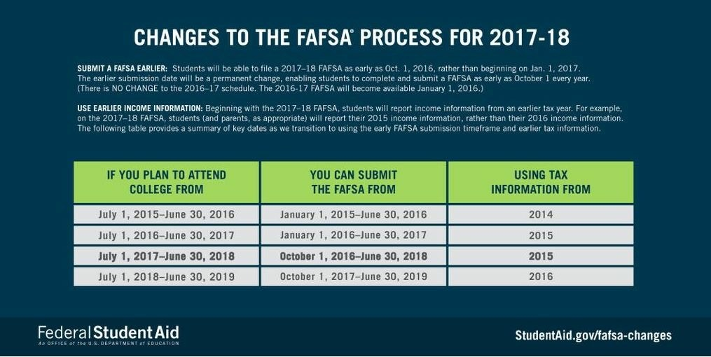 Changes to the FAFSA process for 2017-2018