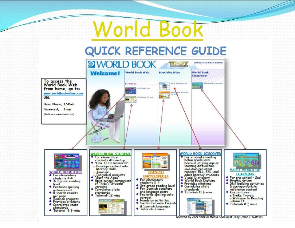 World Book Reference Sheet