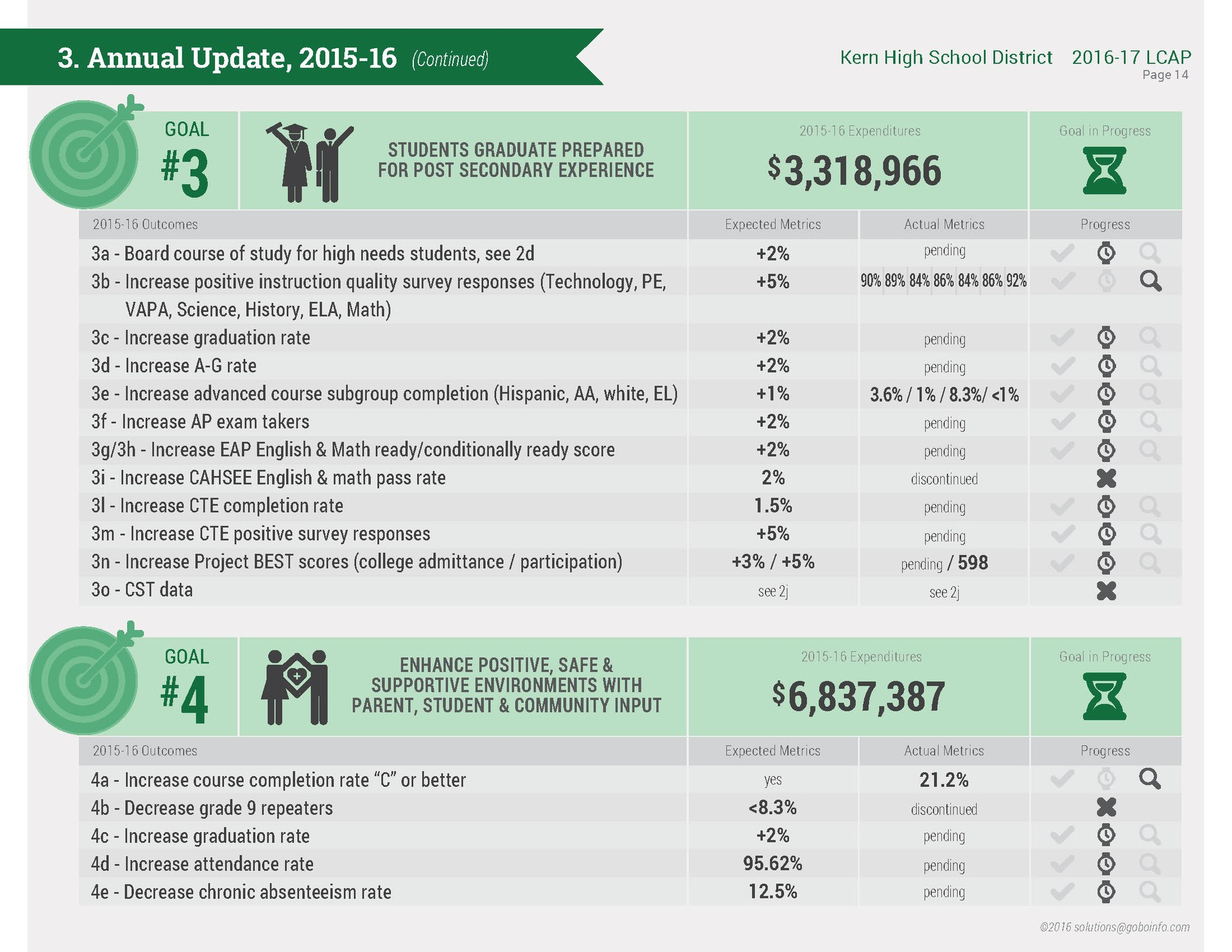 LCAP infographic