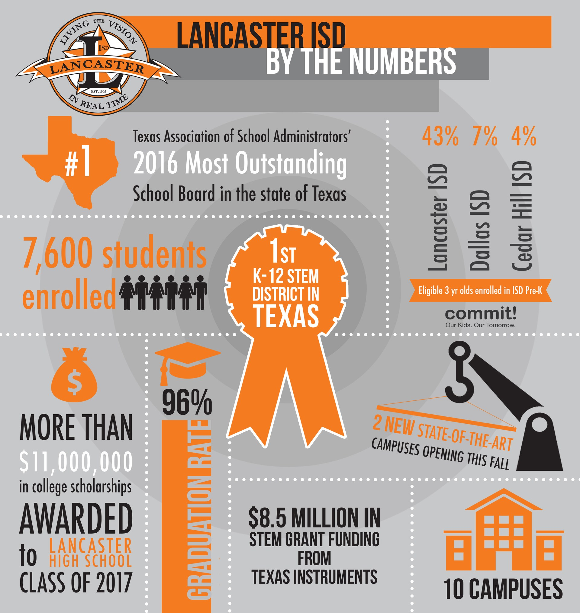 Lancaster ISD 2017 Achievements by the Numbers Infographic