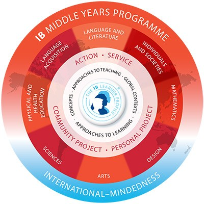 Image result for myp circle