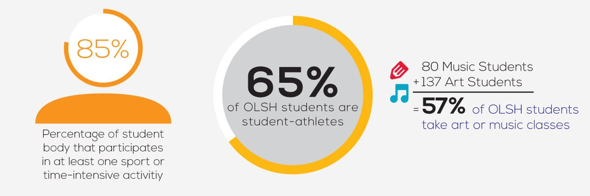 facts about OLSH