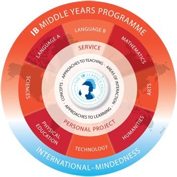 IBO MYP graphic