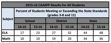 CAASPP Results