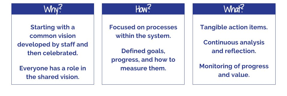 Why? Starting with a common vision developed by staff and then celebrated.   Everyone has a role in the shared vision.  How? Focused on processes within the system. Defined goals, progress, and how to measure them.   What?   Tangible action items. Continuous analysis and reflection. Monitoring of progress and value.