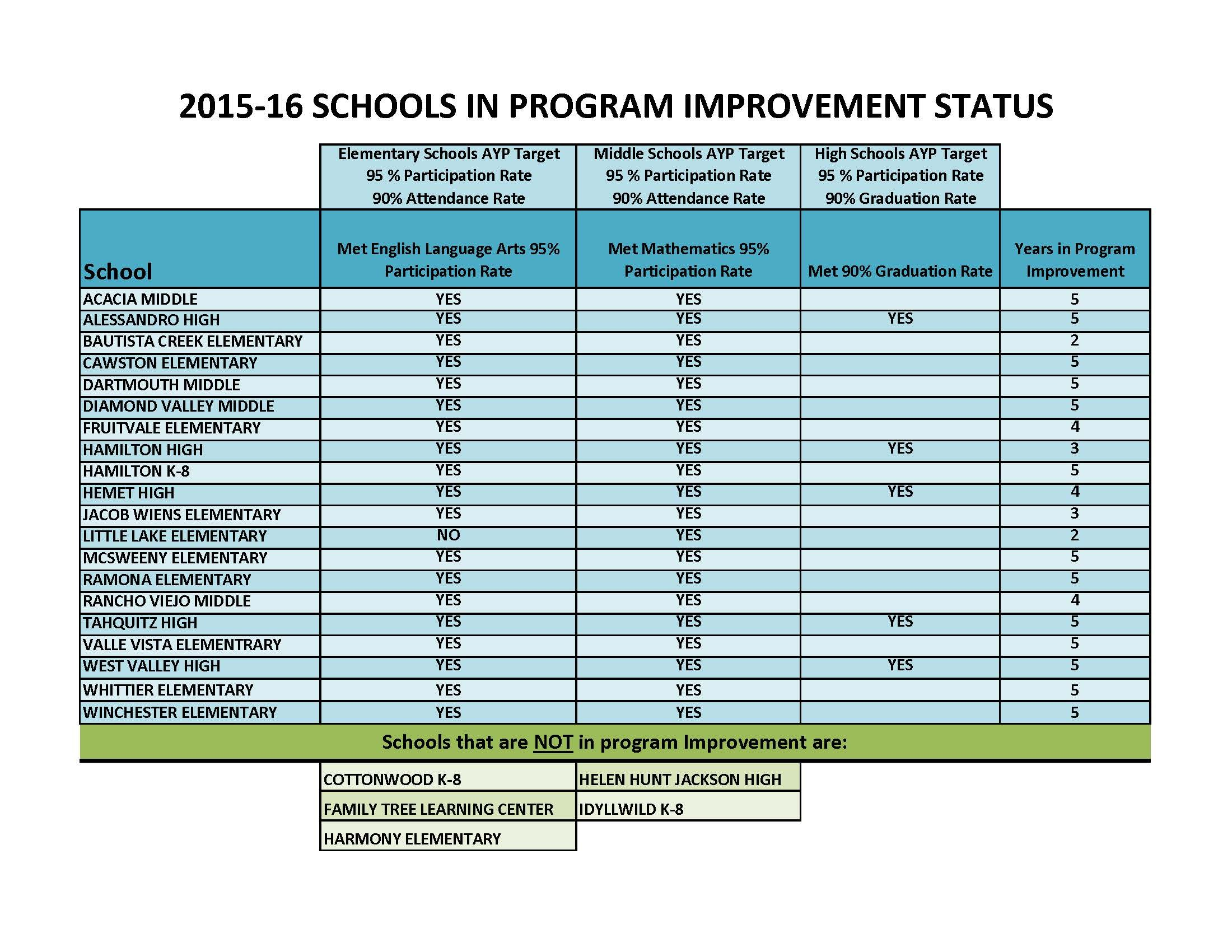 Chart of Hemet Schools' Program Improvement Status