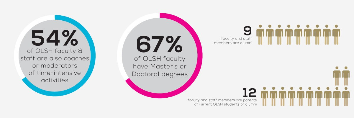 Infographic with facts about OLSH's faculty