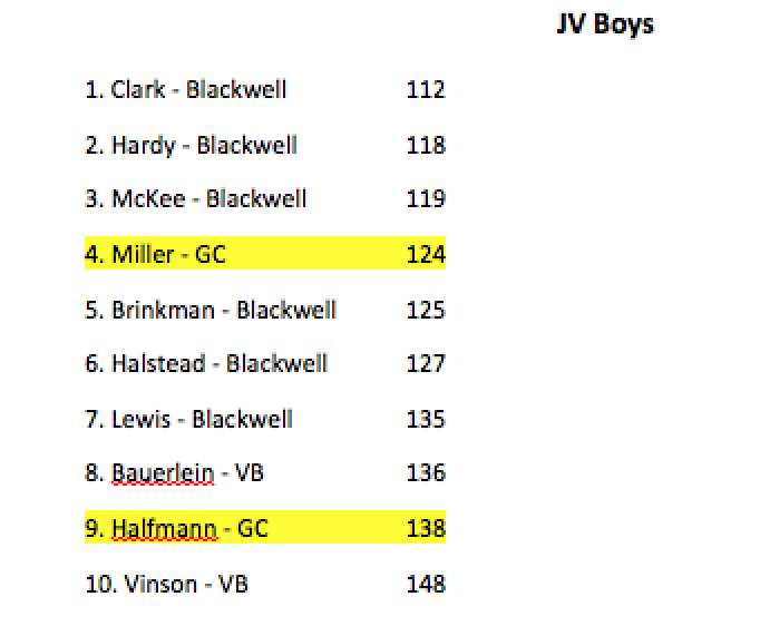 JV Boys Golf Results - First Round of District Thumbnail Image