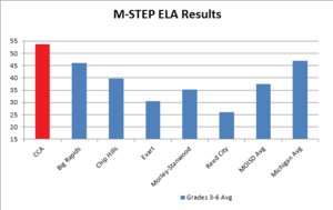 2016 M-STEP ELA Results.png
