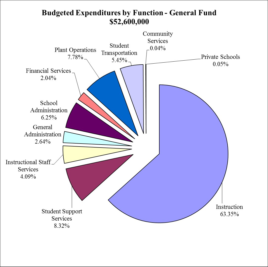 Pie chart showing budgeted expenditures by function - General Fund $52,600,000 ; community services .04%, private schools .05%, instruction 63.5%, student support services 8.32%, instructional staff services 4.09%, general administration 2.64%, school administration 6.25%, financial services 2.04%, plant operations 7.78%, student transportation 5.45%
