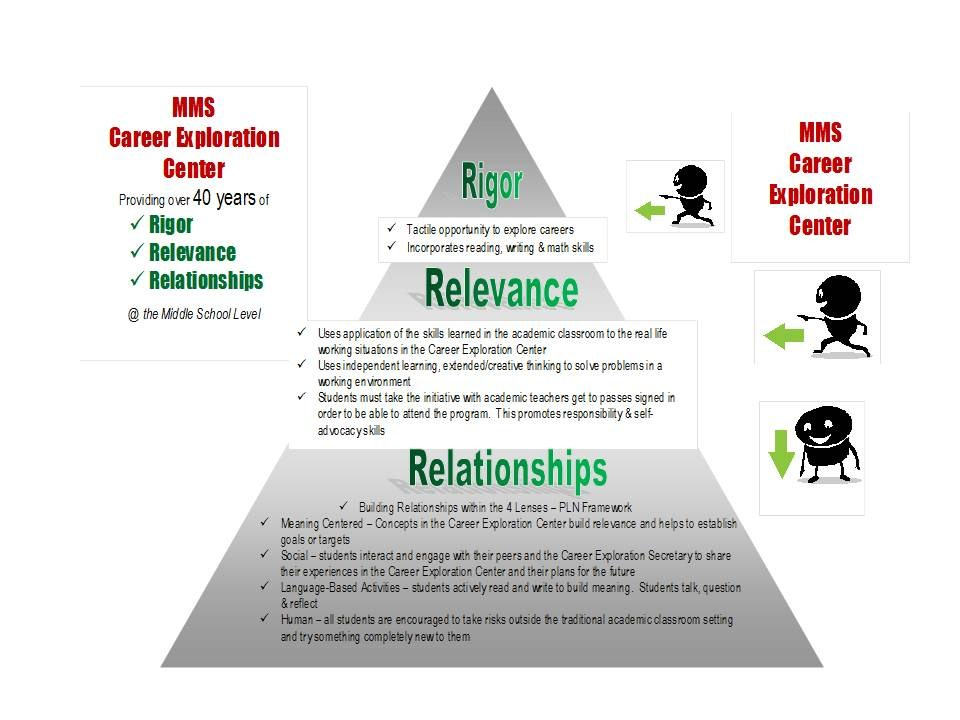 Rigor, Relevance, Relationships graphic