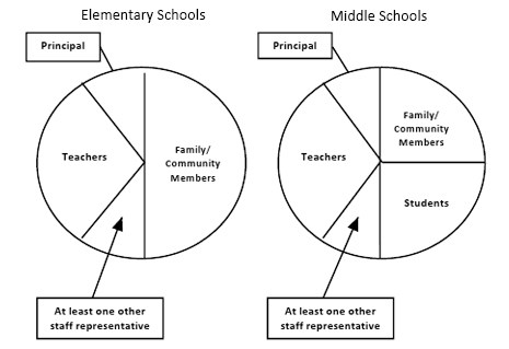 The Composition of School Site Councils Diagram