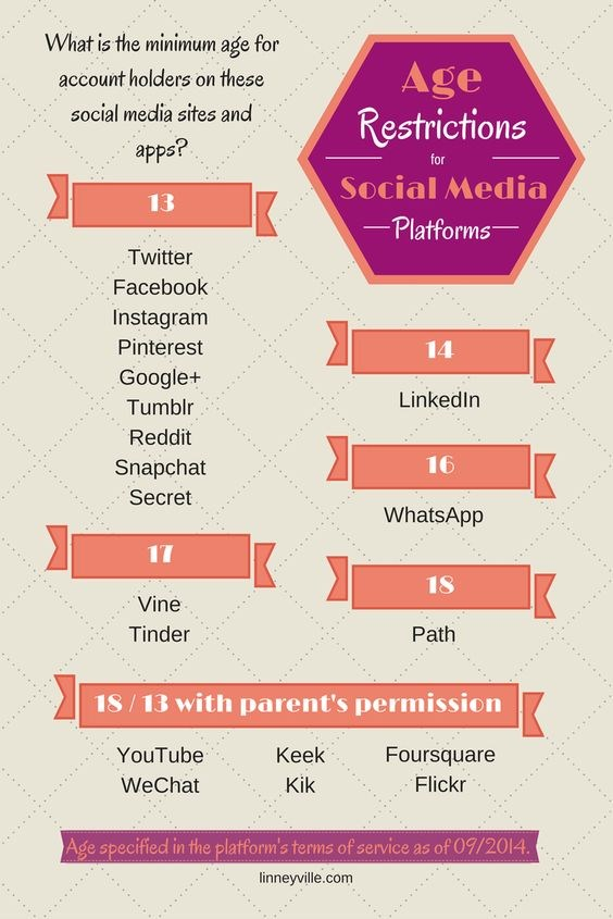 Clipart Showing Age Restrictions for Social Media Platforms