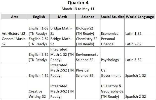 Quarter 4 2017-2018 Courses