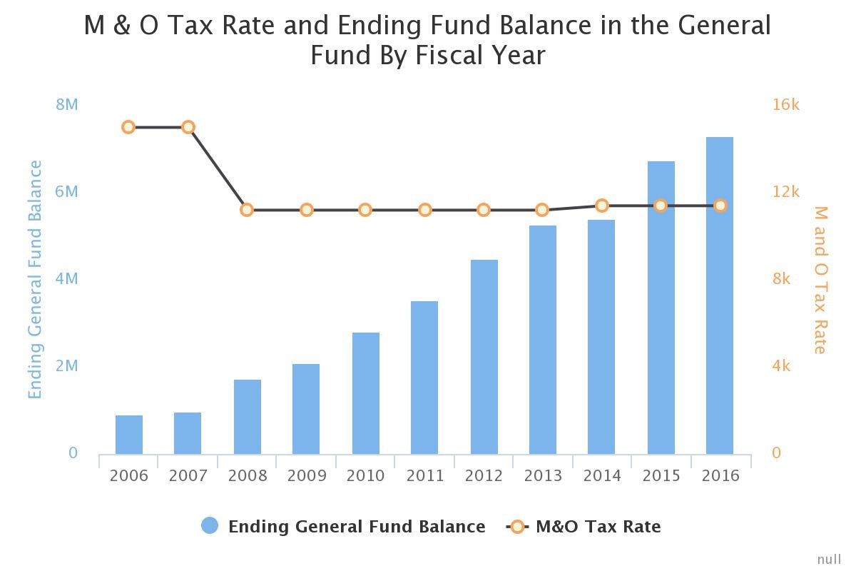 Graph showing M&O Tax Rate and fund balance by year