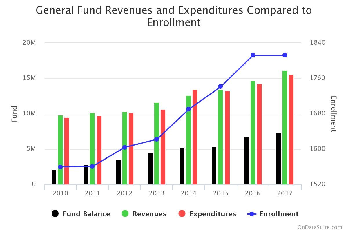 Graph showing revenues and expenditures