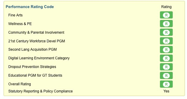 Performance Rating Codes