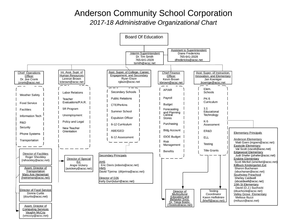 ACSC chart showing the organization of administrators
