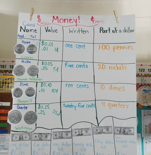 Math/money poster, 2nd grade