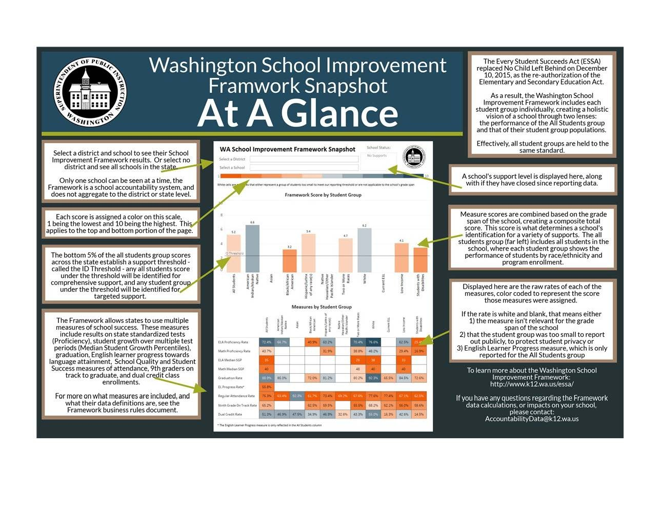 Washington School Improvement Framework At A Glance Flyer showing how to read a school's score.