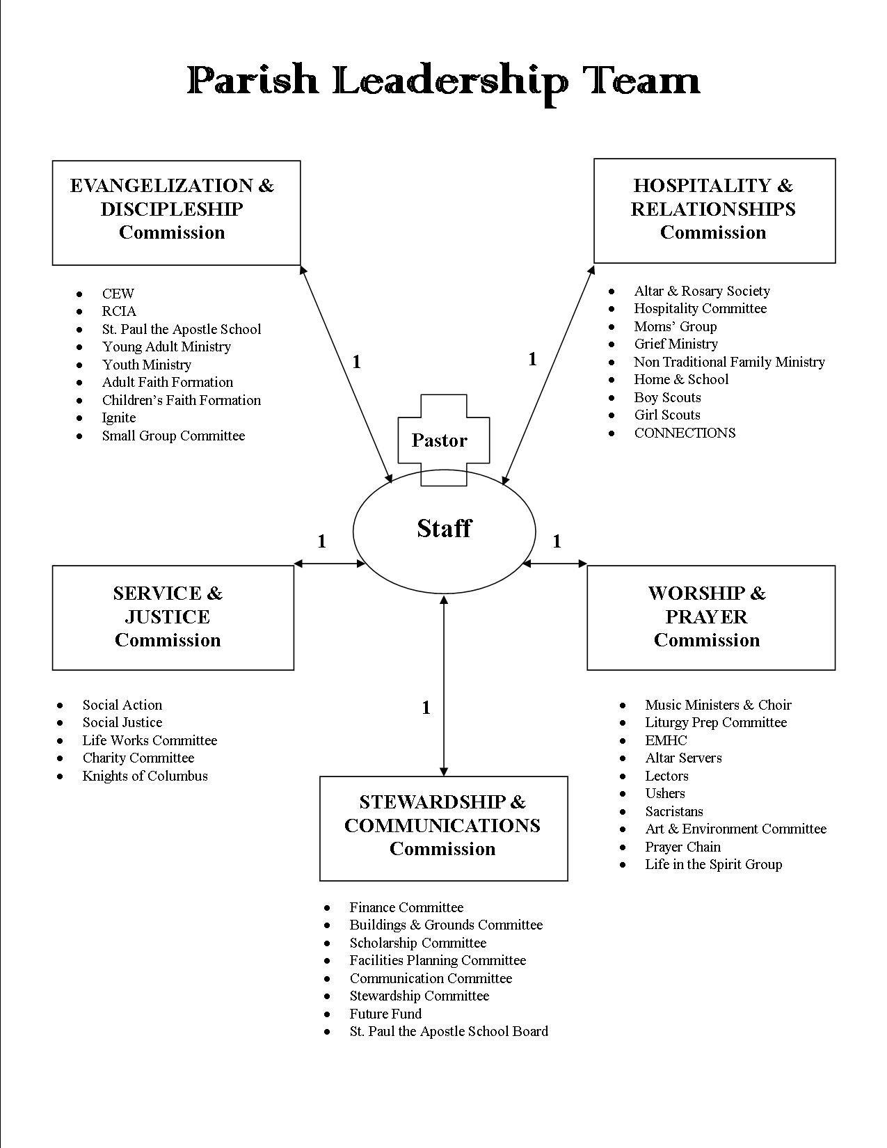 Leadership Diagram – Parish Leadership – St  Paul The