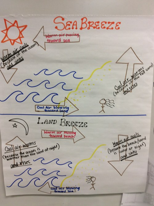 Sea Breeze/Land Breeze Notes from class