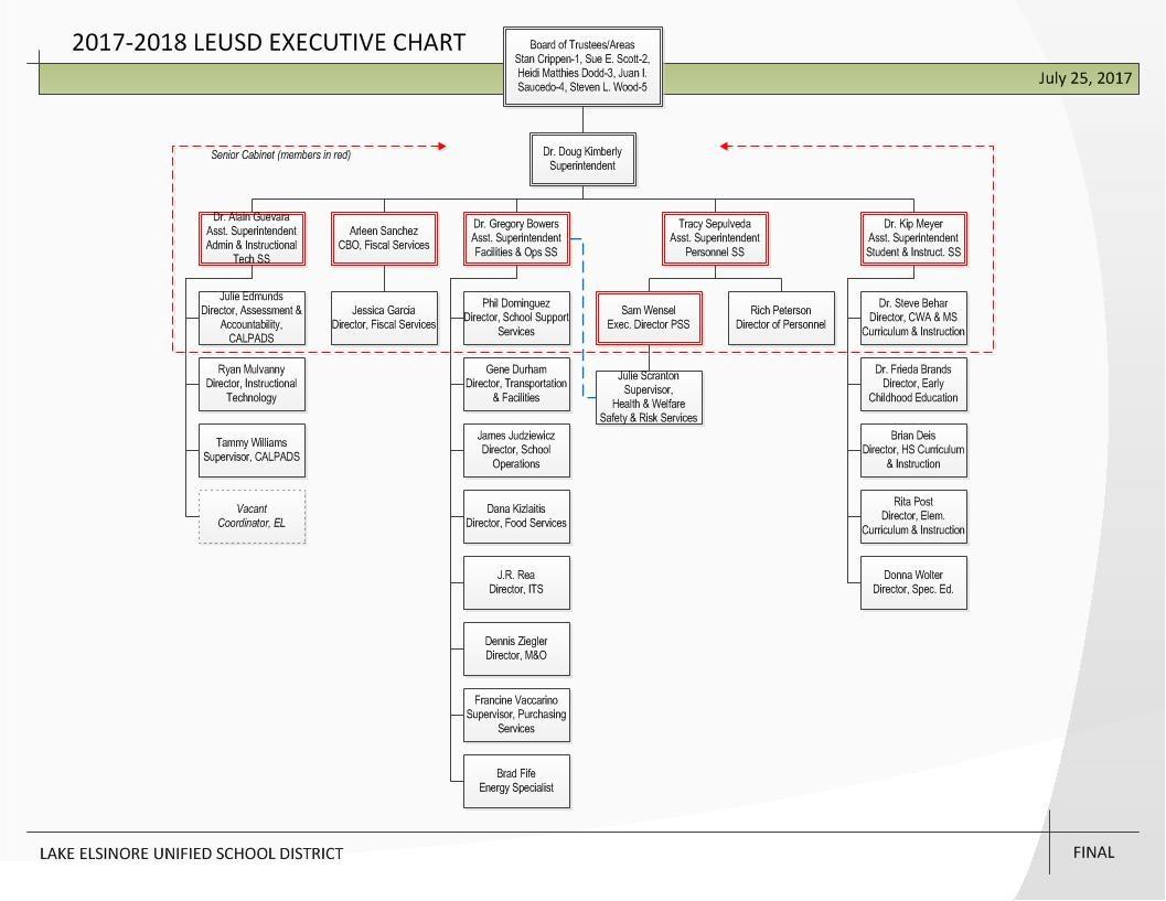 LEUSD Executive Chart 2017-18 school year