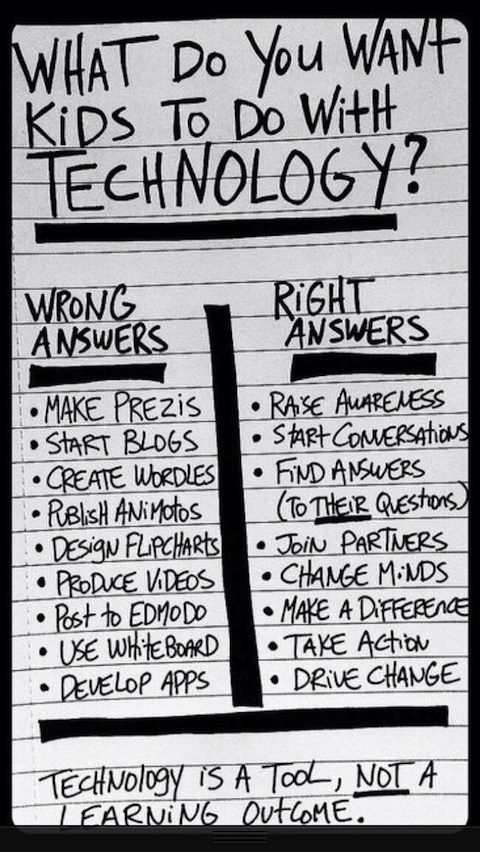 An image of a list of what we want students to do with technology