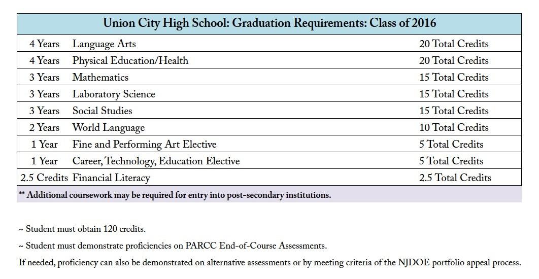 UCHS Graduation requirements