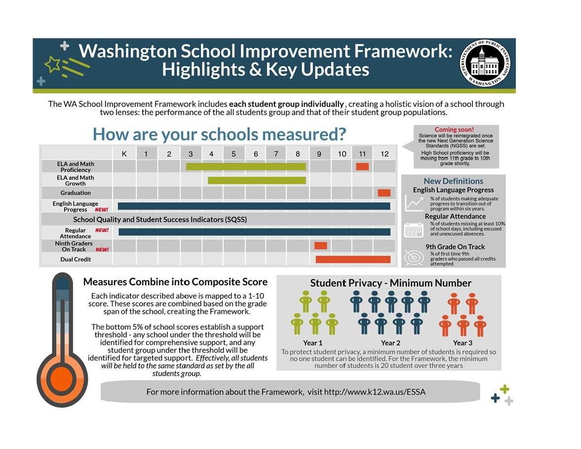 Washington School Improvement Framework Overview Flyer explaining how schools are measured.