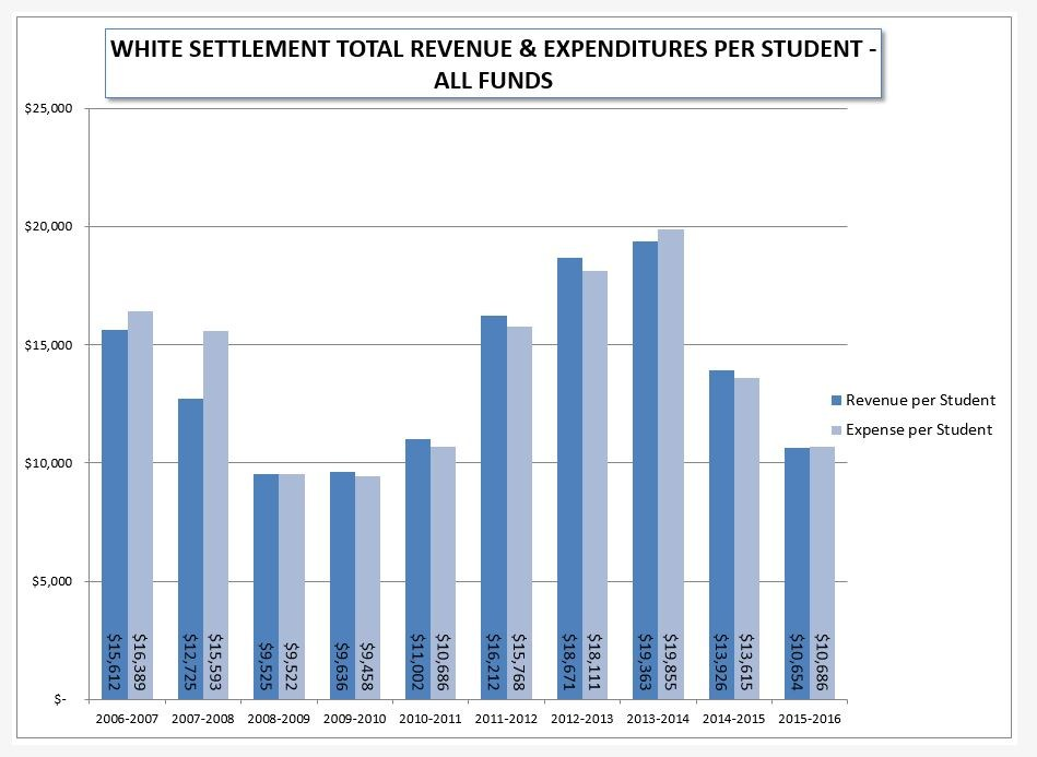 WSISD Total Revenue and Expenditures per Student
