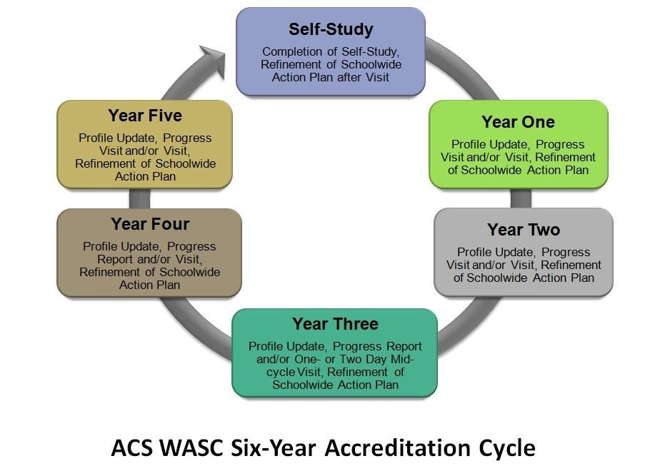 WASC Process