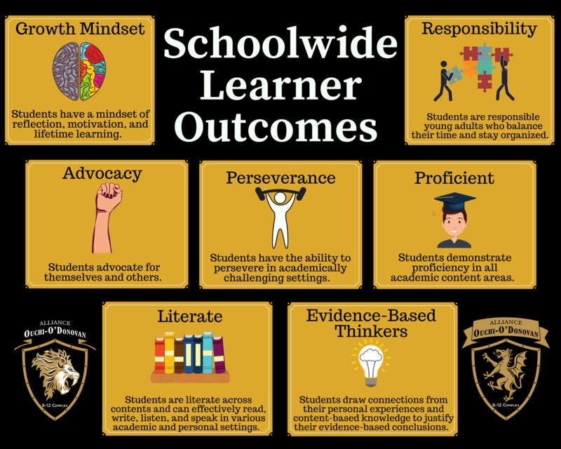 Our Student Learner Outcomes Thumbnail Image