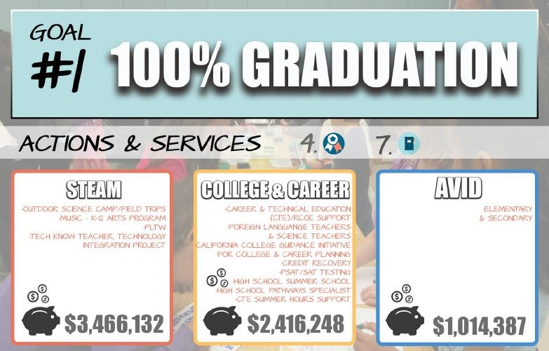 The first goal of the Local Control Accountability Plan is 100% Graduation for our students.