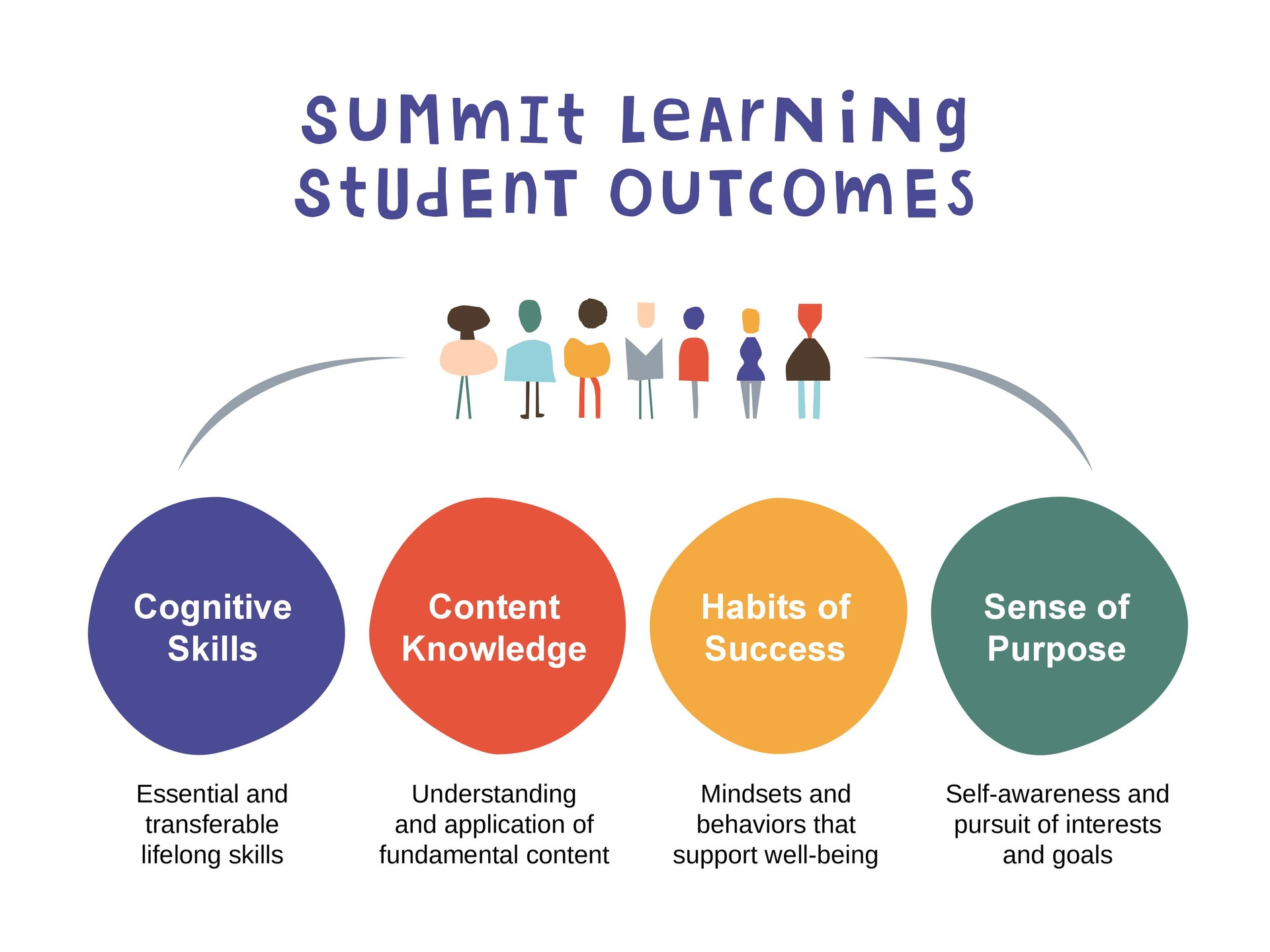 Summit Learing Student Outcomes Graphic